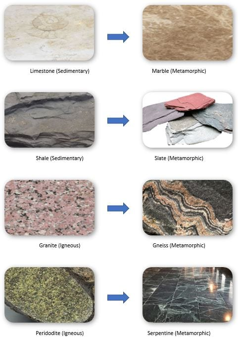 Rock formation examples from sedimentary and igneous to metamorphic